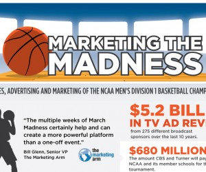 NCAA – Le Business de la March Madness (infographie)