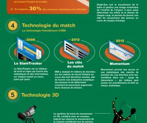 Evolution de la technologie du tennis (Infographie)