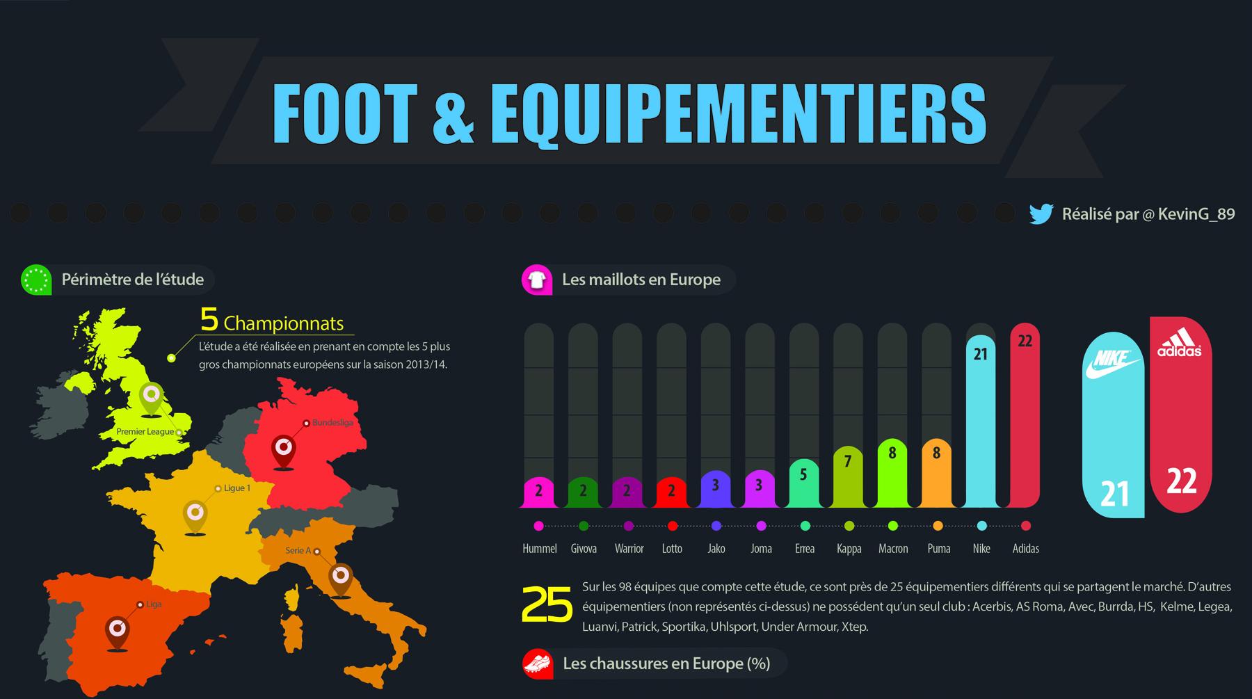 Et Infographie Équipementiers Saison Football Les Sur La Le 2013 Owwr4