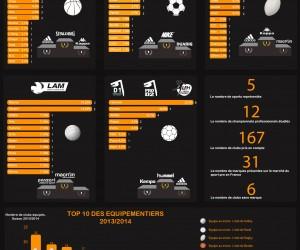 adidas est l'équipementier numéro 1 du sport professionnel français (infographie)