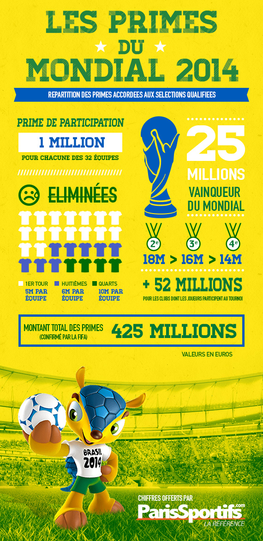 Combien gagne le vainqueur de la coupe du monde - Vainqueur des coupe du monde ...