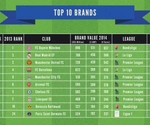 Le PSG intègre le TOP 10 des clubs de football les plus valorisés en tant que marque («Brand Finance Football 50» 2014)