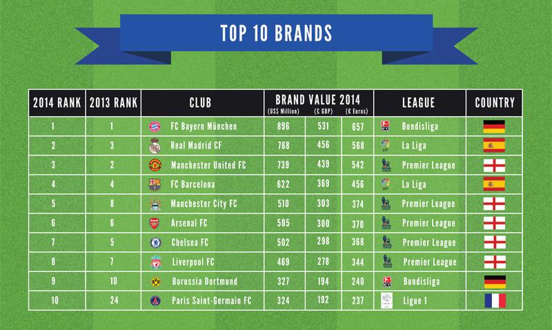 le psg int gre le top 10 des clubs de football les plus. Black Bedroom Furniture Sets. Home Design Ideas