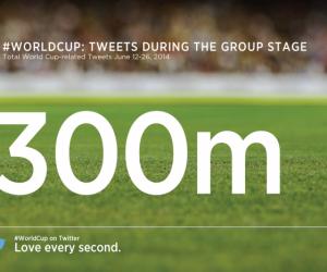 Les chiffres clés de Twitter lors de la première phase de la Coupe du Monde 2014