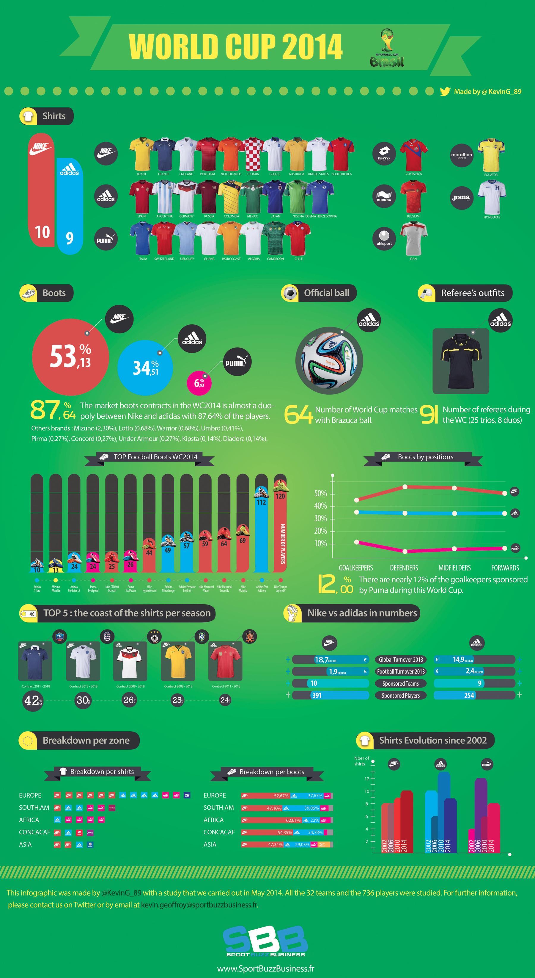 Équipementiers Coupe De 32 Monde Du 2014 Les La Infographie gFTxq5wT