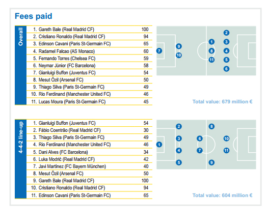 fees paid transferts football records