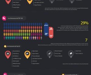 Les Equipementiers dans le tennis (Infographie)