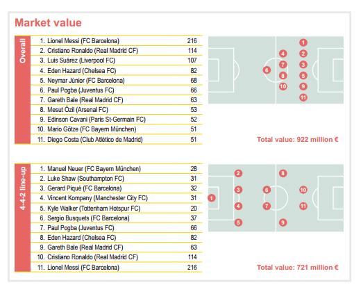market value joueurs de football