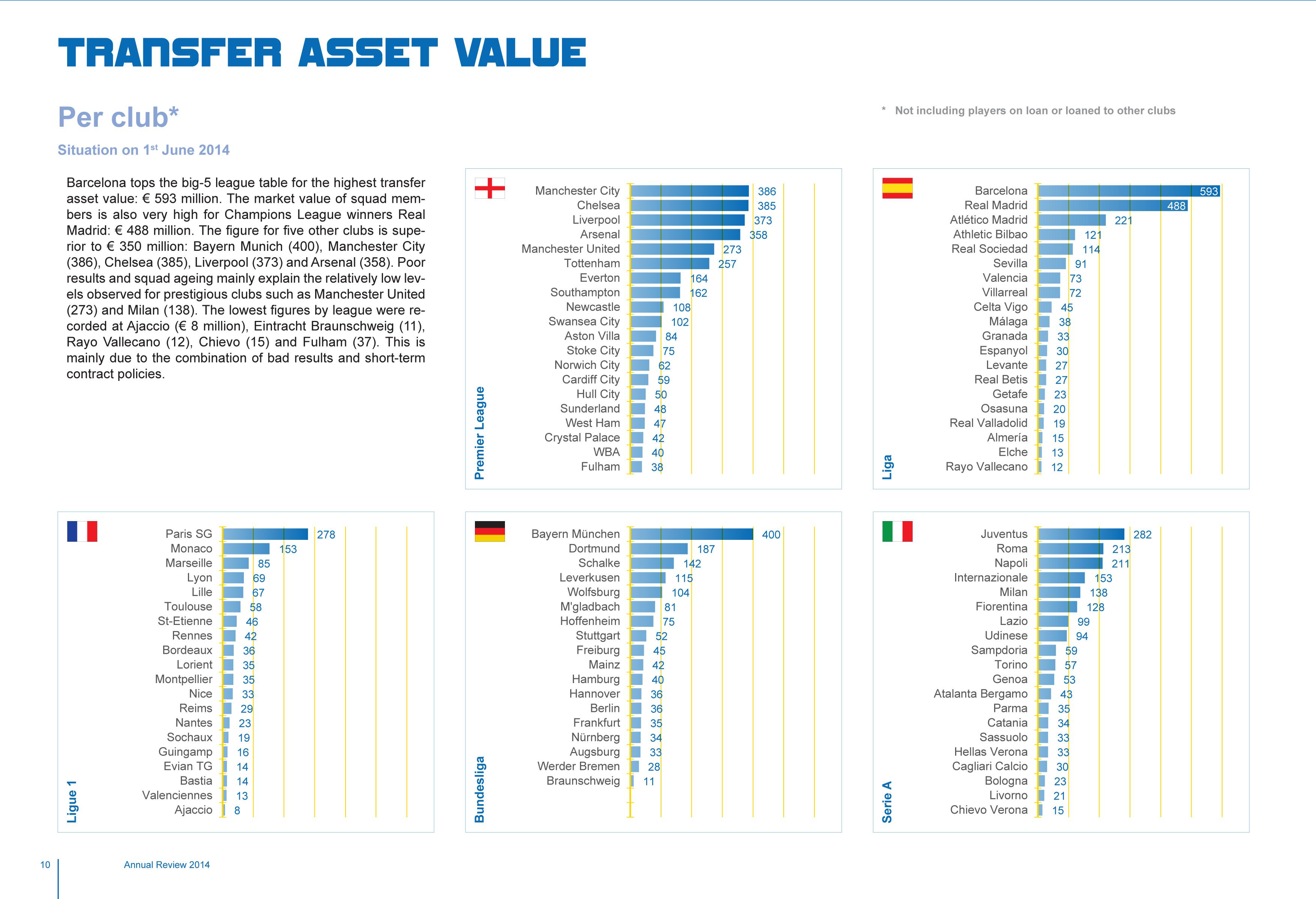 transfer asset value football 2014