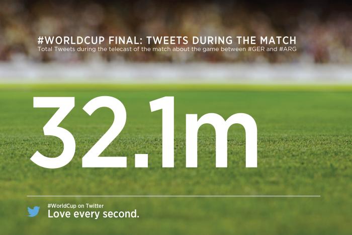 32,1 millions de tweets finale coupe du monde 2014 allemagne argentine