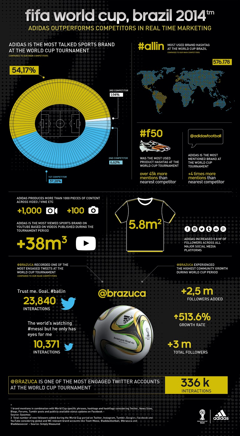 ADIDAS_WORLDCUP_STATS