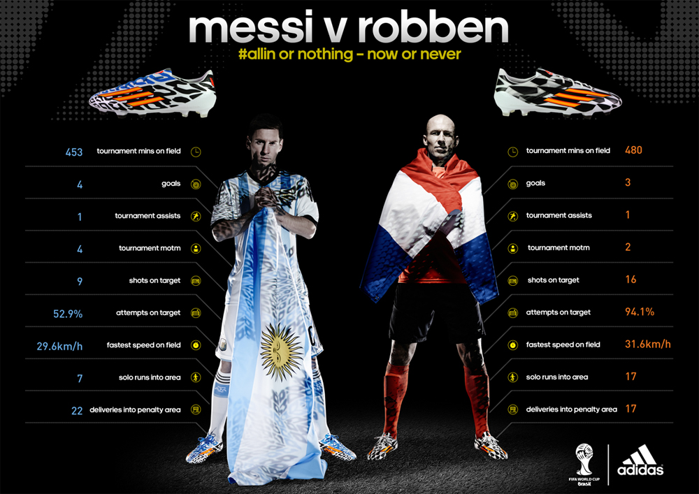 adidas messi vs Robben coupe du monde 2014