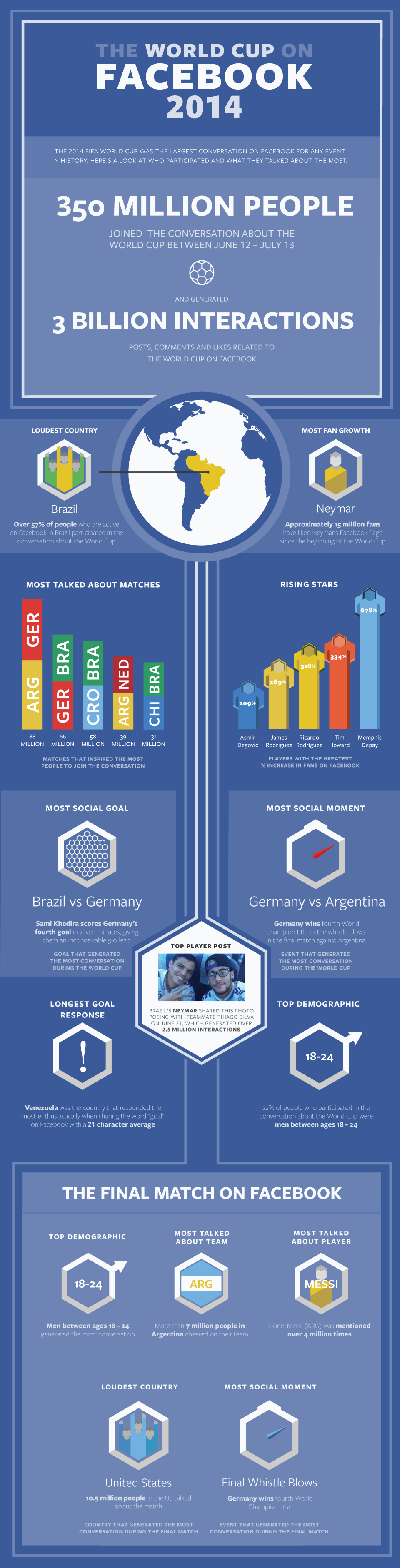 facebook record world cup 2014
