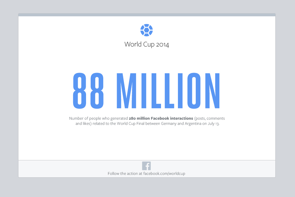 finale coupe du monde 2014 record facebook