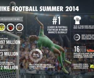 adidas VS Nike, la bataille des chiffres post-Coupe du Monde 2014