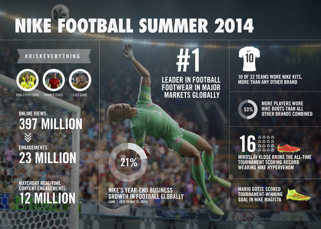 nike football summer 2014 coupe du monde 2014