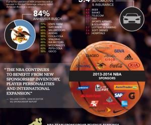 INFOGRAPHIE : 679 millions de dollars de revenus sponsoring pour la NBA et ses 30 franchises sur la saison 2013-14