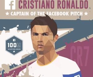 Cristiano Ronaldo dépasse la barre des 100 millions de Fans Facebook