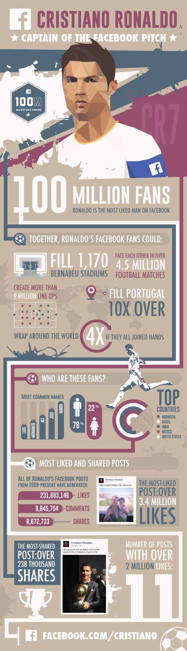 Cristiano Ronaldo Infographie facebook 100 millions de fans