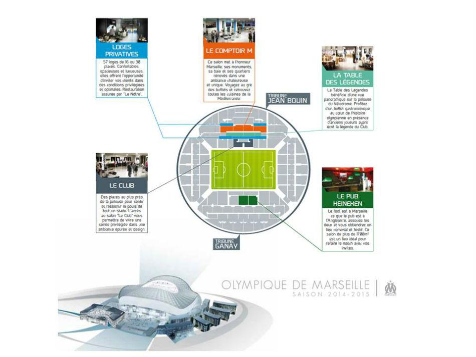 Comment l 39 olympique de marseille exploite les nouvelles for Porte 7 stade velodrome