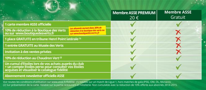 carte membre ASSE