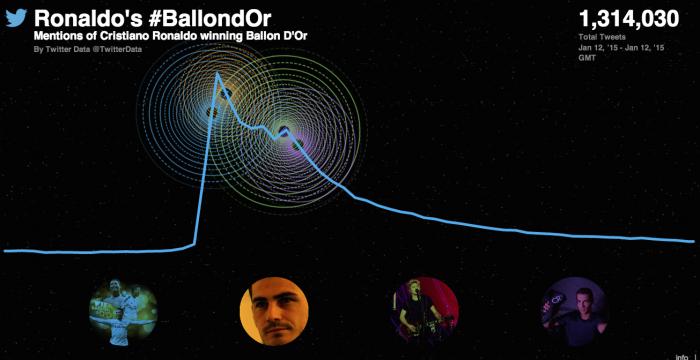 ronaldo ballon d'or 2014 twitter