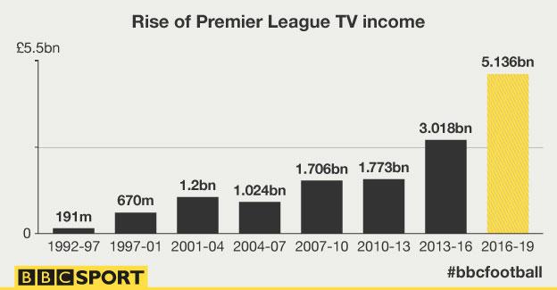 BBC sport infographic premier league tv rights