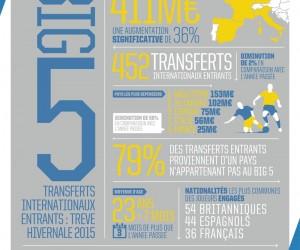 [Infographie FIFA TMS] 411 millions d'euros dépensés cet hiver par les clubs du BIG 5 en transfert international