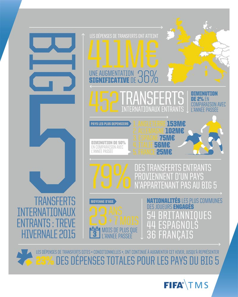 FIFA TMS Transfer Infographic_FRA_3