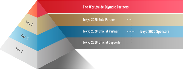pyramide sponsoring Jeux Olympiques Tokyo 2020