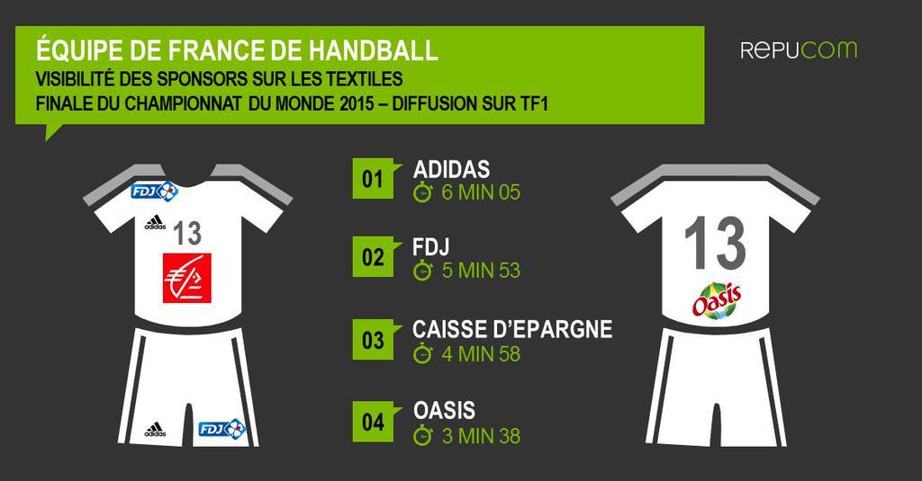Handball quel sponsor des bleus a t le plus visible - Diffusion coupe du monde de handball 2015 ...