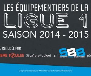 INFOGRAPHIE Ligue 1 : la bataille des équipementiers sur la saison 2014/2015 (20 équipes – 554 joueurs)