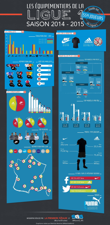 INFOGRAPHIE : la bataille des équipementiers en Ligue 1 sur