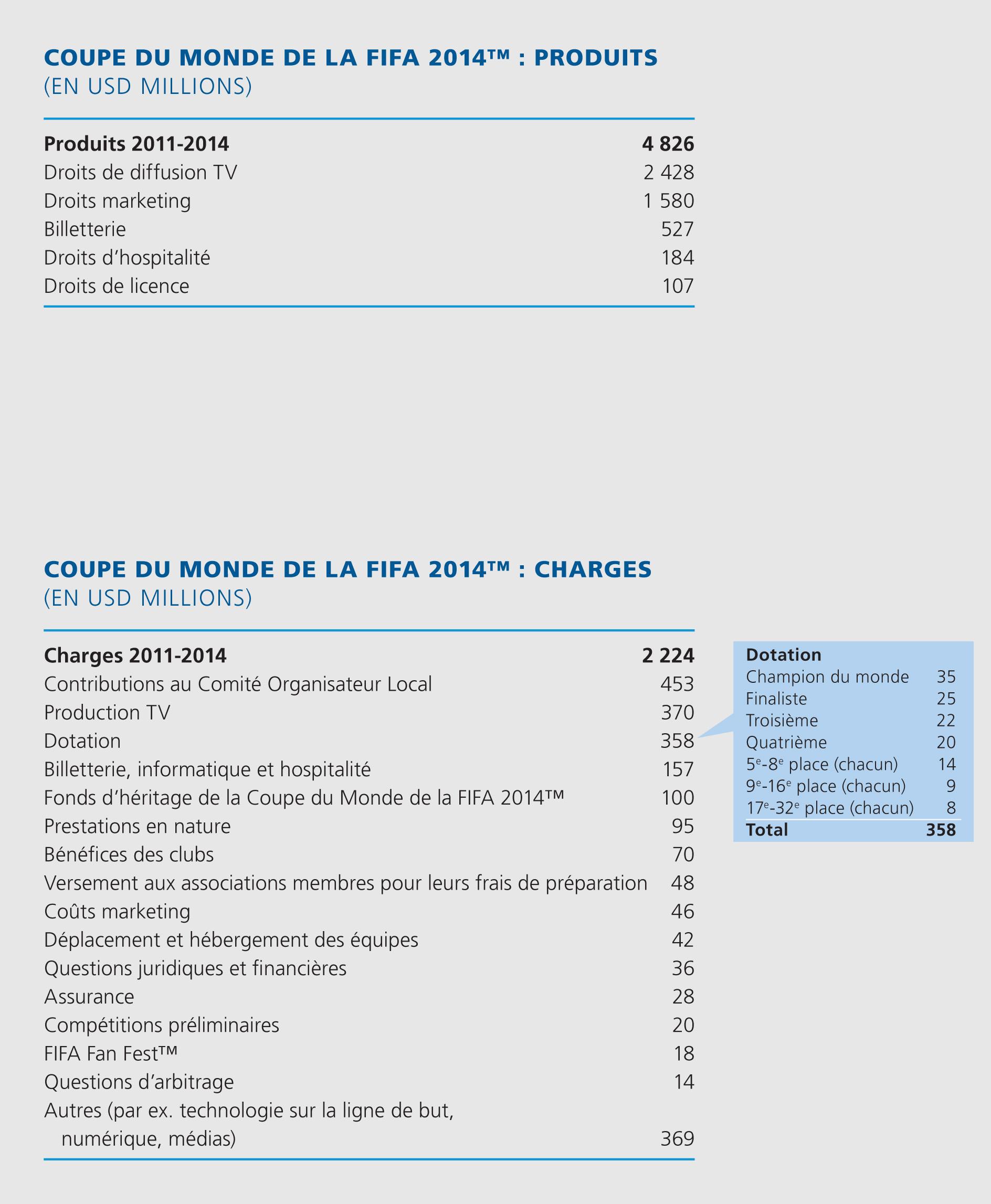 résultats FIFA coupe du monde 2014