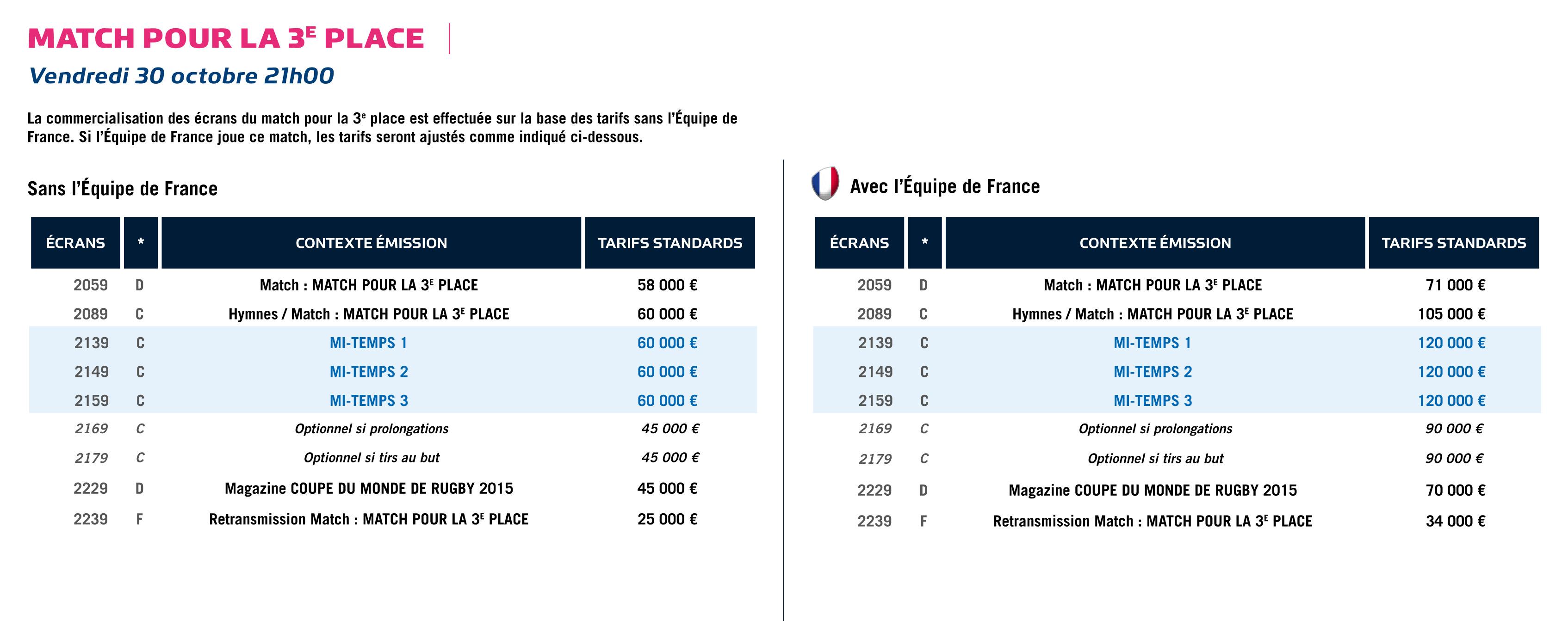 Tf1 les tarifs publicitaires de la coupe du monde de - Rugby coupe du monde 2015 classement ...