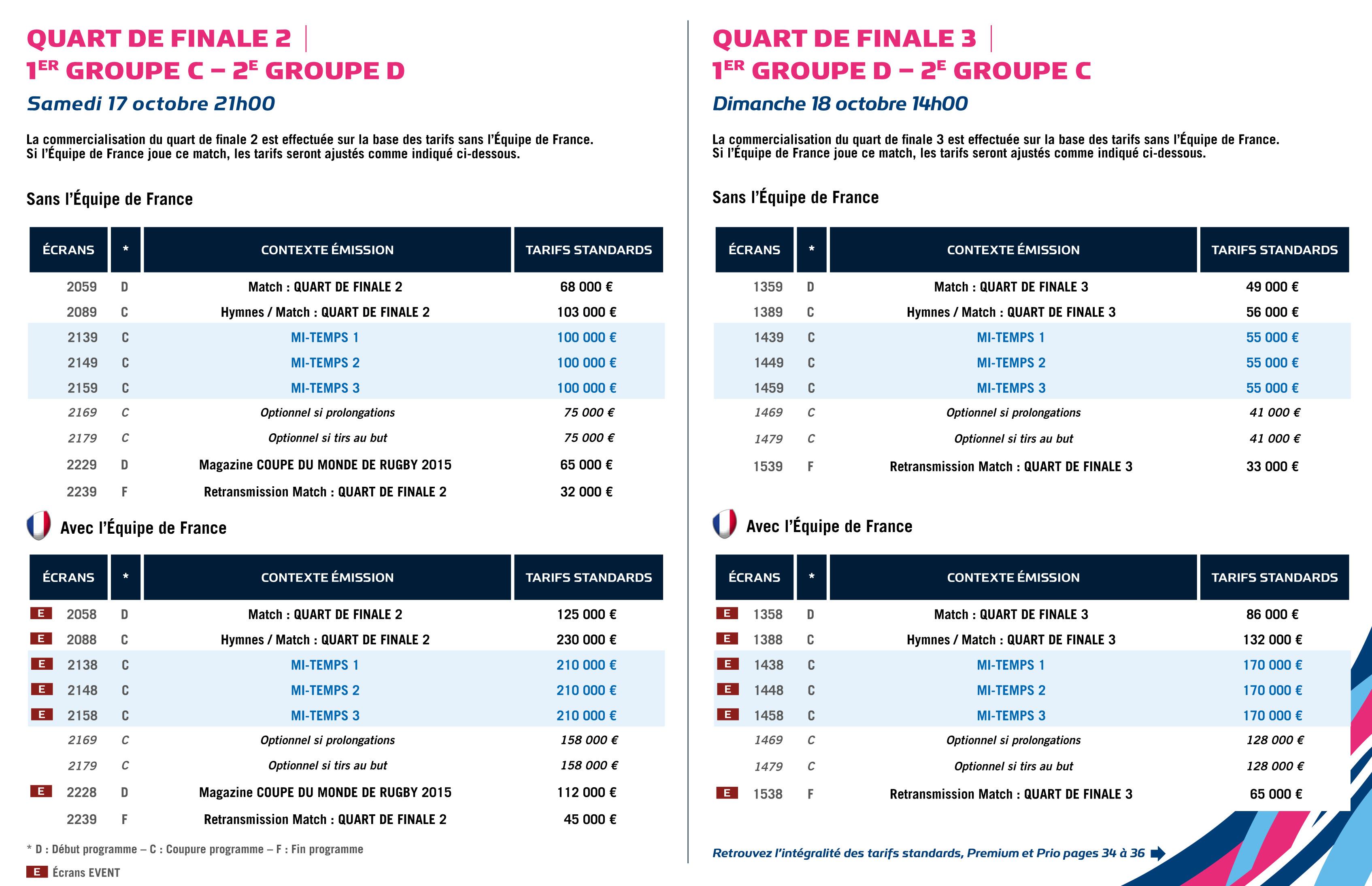 Tf1 les tarifs publicitaires de la coupe du monde de rugby 2015 - Finale coupe du monde de rugby 2011 video ...