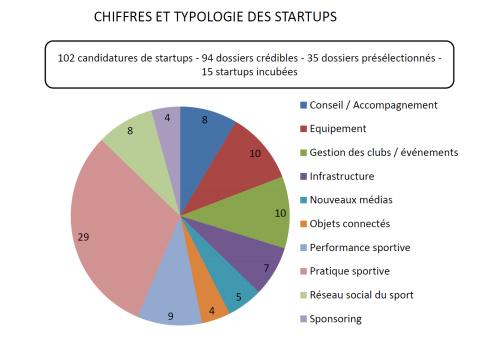startups le tremplin incubateur sport dossiers