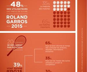Roland-Garros 2015 – Qui remporte le match sur Twitter ?