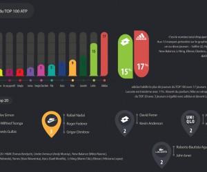 Infographie – Les équipementiers tennis du TOP 100 ATP (Roland-Garros 2015)