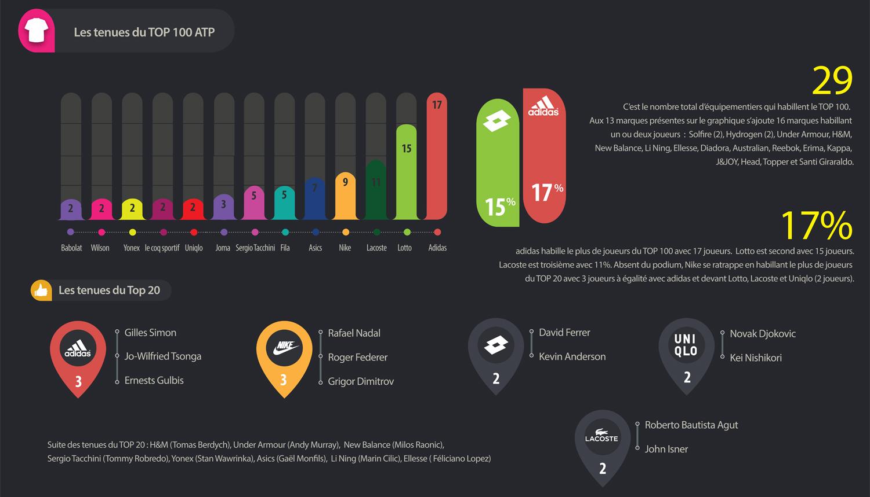 Elite Auto Credit >> Infographie - Les équipementiers tennis du TOP 100 ATP ...