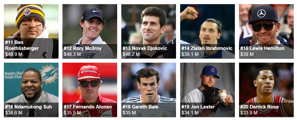 The World's Highest-Paid Athletes 20