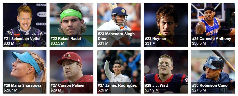 The World's Highest-Paid Athletes 30