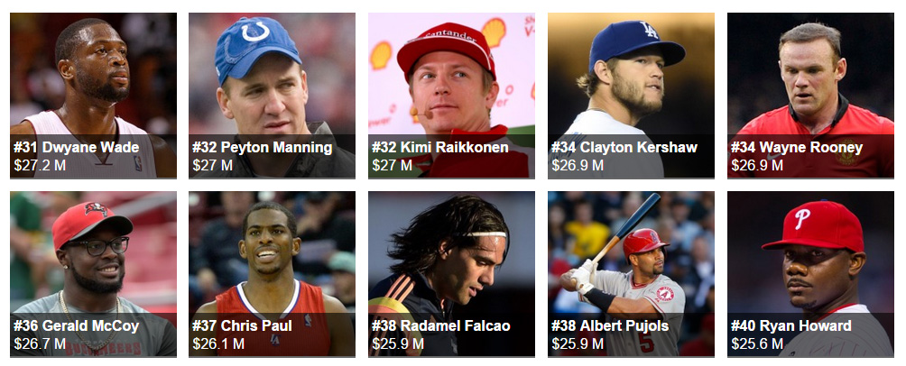 The World's Highest-Paid Athletes 40