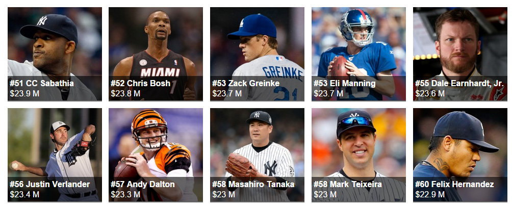 The World's Highest-Paid Athletes 60