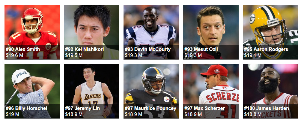 The World's Highest-Paid Athletes forbes 2015 100
