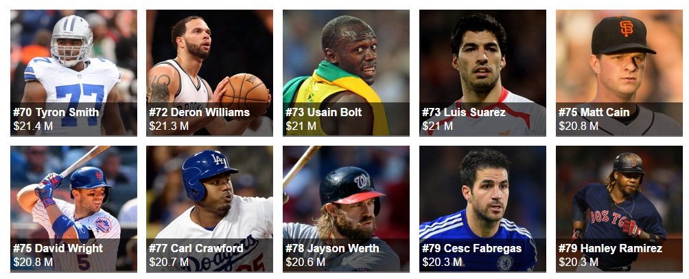 The World's Highest-Paid Athletes forbes 2015 80