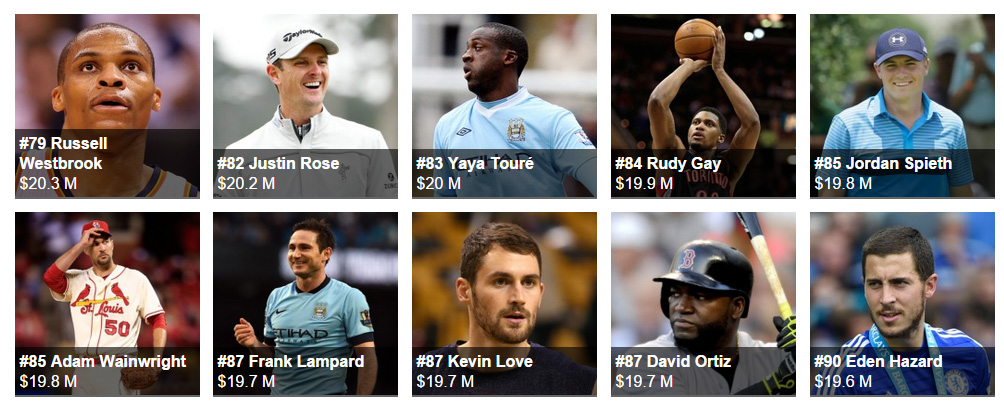 The World's Highest-Paid Athletes forbes 2015 90