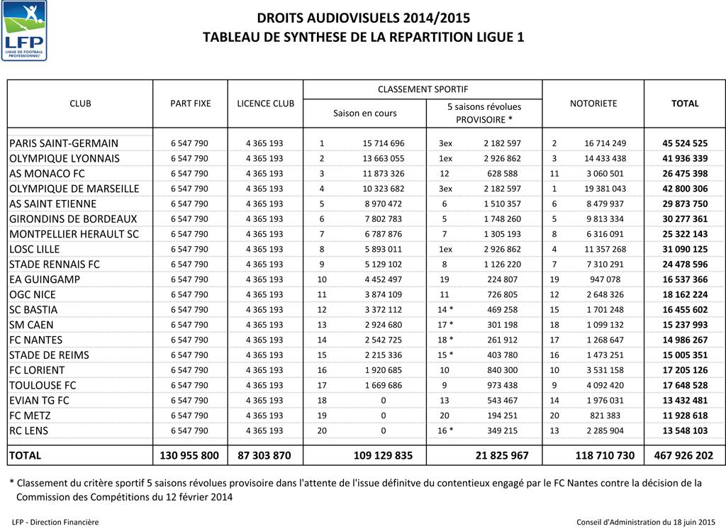 R 233 Partition Des Droits Tv Ligue 1 2014 2015 467 9m
