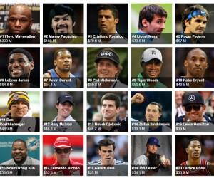 3,2 milliards de dollars pour les 100 sportifs les mieux payés ces 12 derniers mois selon Forbes dont 300M$ pour Mayweather