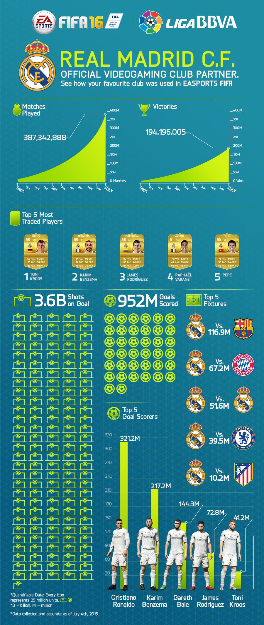 ea sports Real Madrid FIFA 16